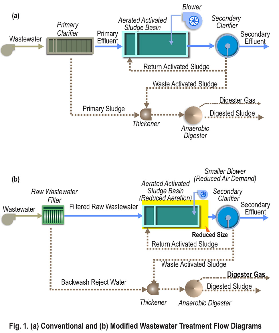Conventional and Modified Wastewater Treatment Flow Diagrams