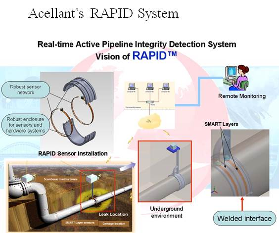 Acellent's real-time active pipeline integrity detection system improves safety and integrity of gas pipelines in California.