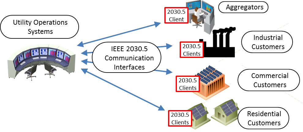 IEEE 2030.5 Communication Client Plan in California - Electric Power Research Institute
