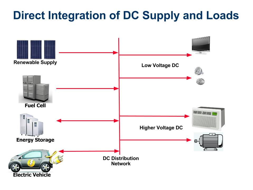 DC Power System Graphic