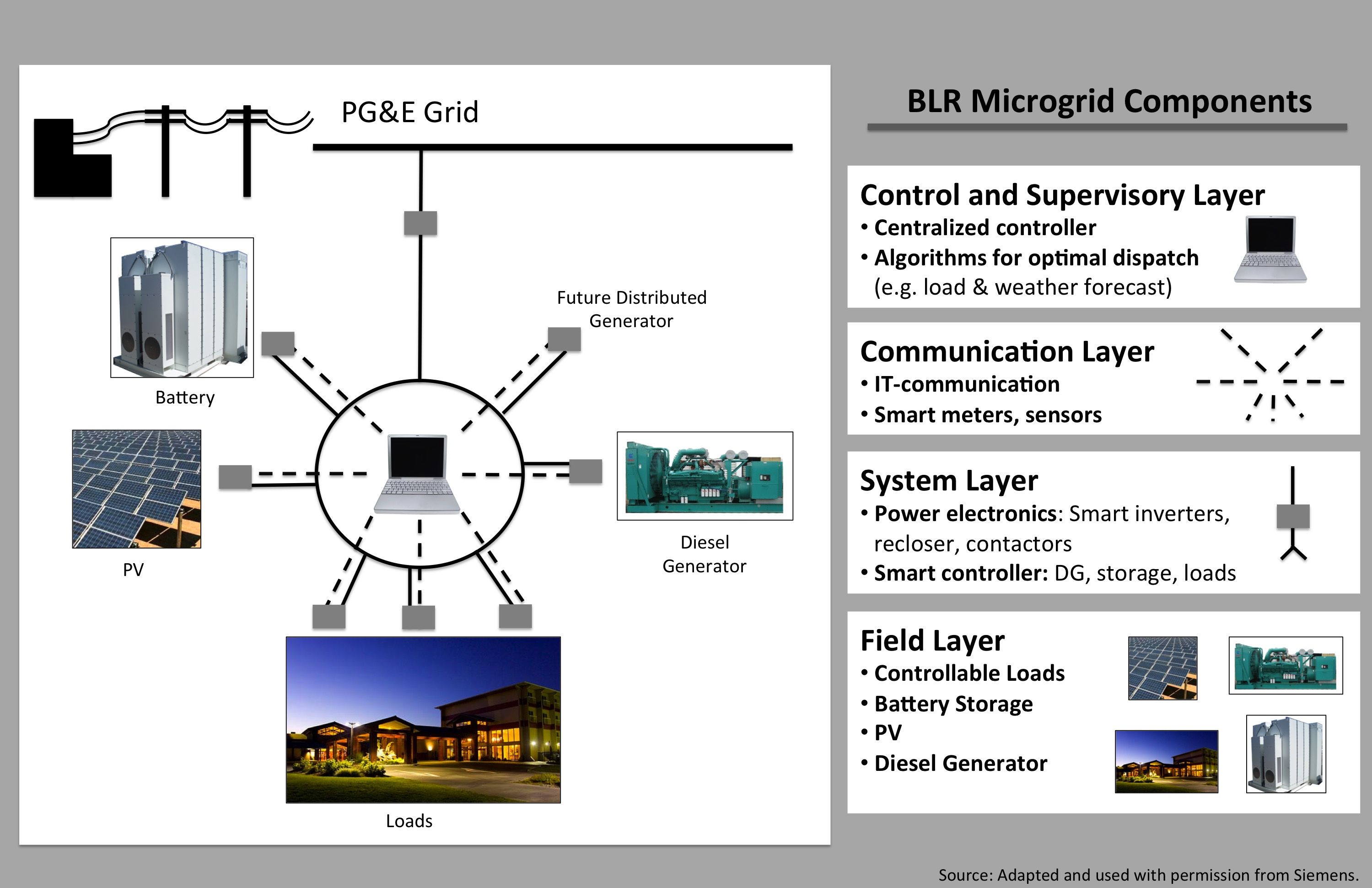 Community Microgrid at Blue Lake Rancheria