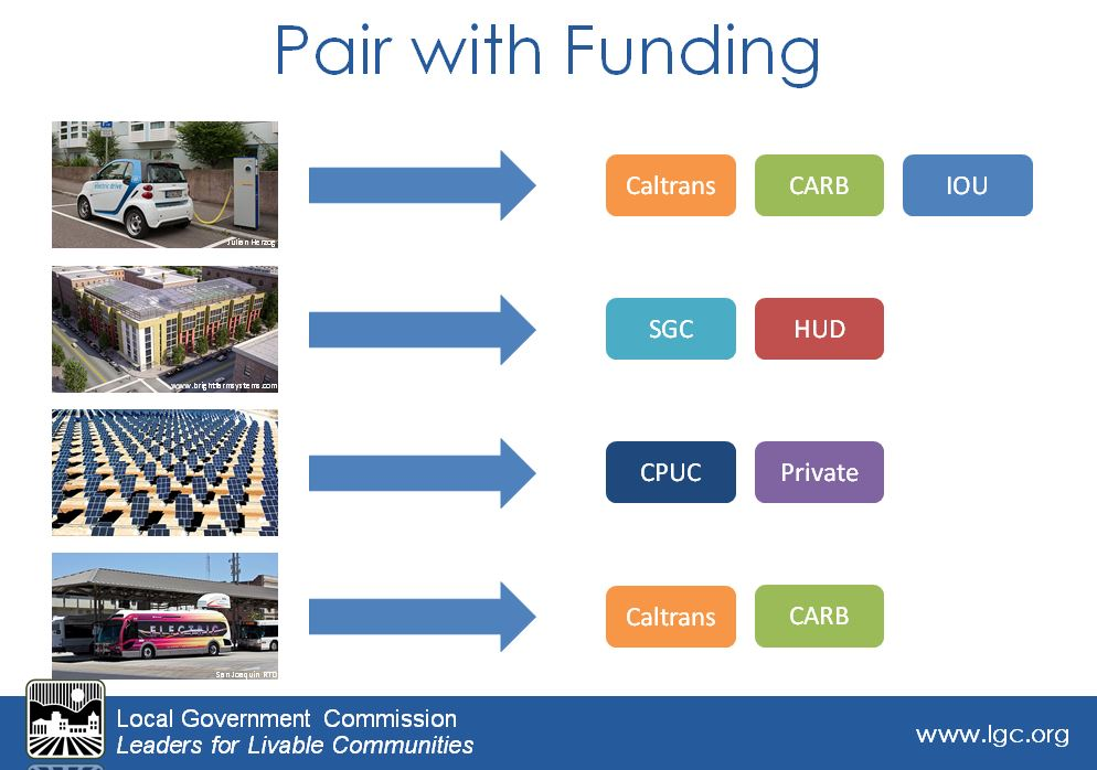 The Local Government Commission is developing a platform to help cities easily combine state incentives and financing strategies to inform planning decisions.
