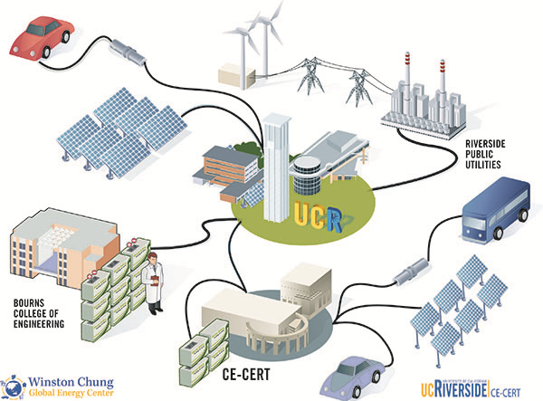 integrated Distributed Energy Resources Management System (iDERMS)