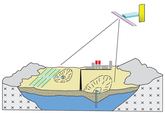 3-D monitoring of land surface deformations that pose risk to the natural gas infrastructure.
