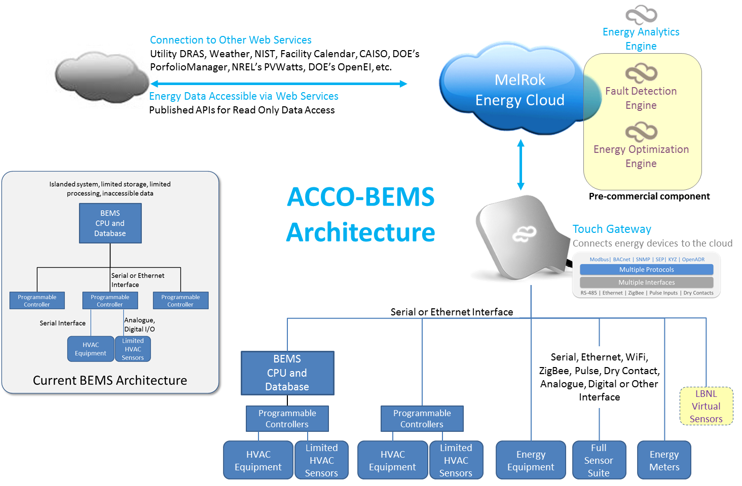 Schematics of current BMS architecture and the ACCO-BEMS architechture. Pre-commercial technology highlighted in yellow.