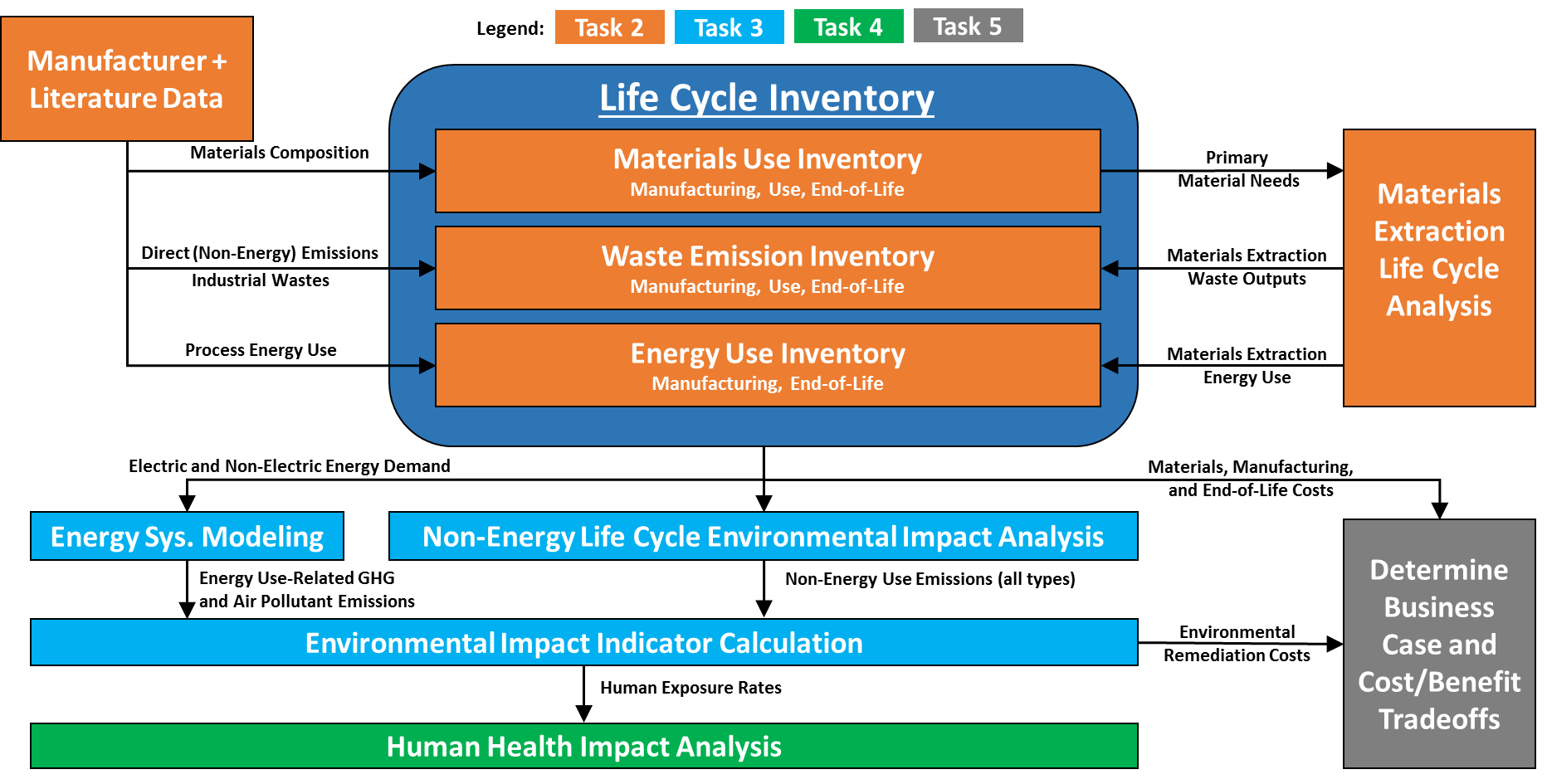 Overivew of Considerations in Life Cycle Assessment of Storage Technologies