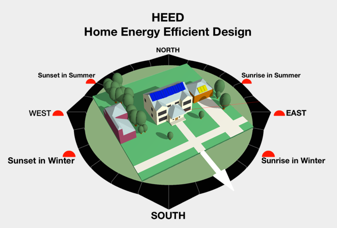 Graphic Display from HEED(Home Energy Efficient Design) Software