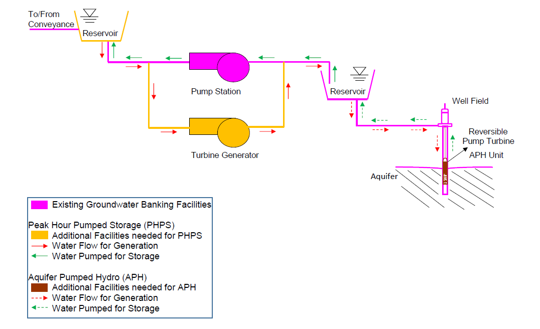 Facility Layout for Pumped Storage at a Groundwater Bank