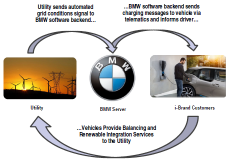 BMW Smart Charging