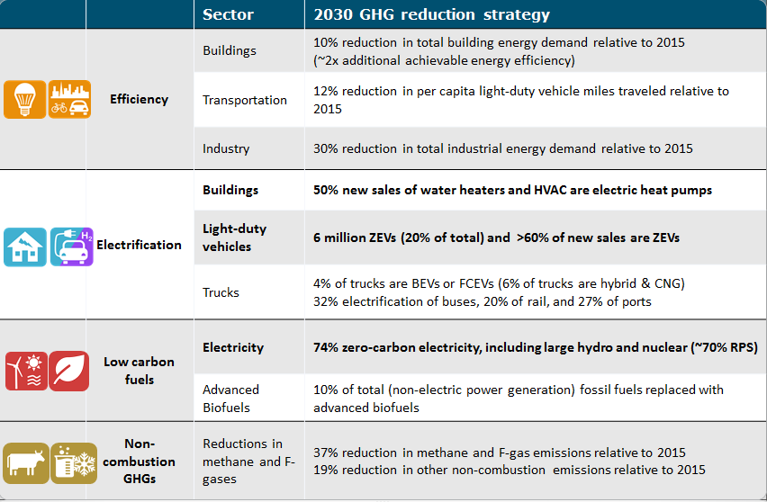 2030 Strategies for a Decarbonized Grid