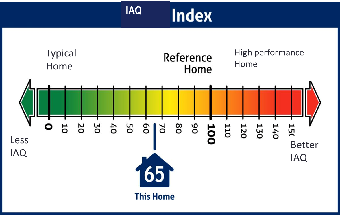 Indoor Air Quality Index for Homes