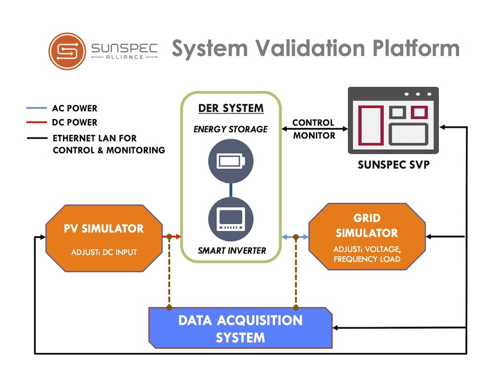 Sunspec's System Validation Platform
