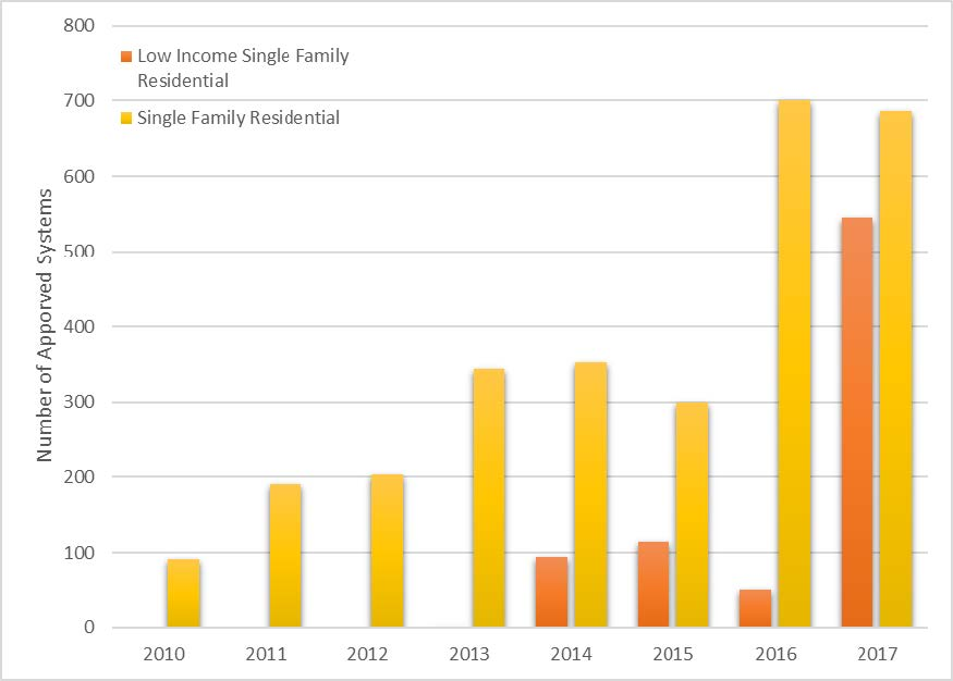 Number of approved incentives for single-family and single-family low-income solar thermal water heating installations under the California Solar Initiative-Thermal (CSI-Thermal) program (data as of November 23, 2017).