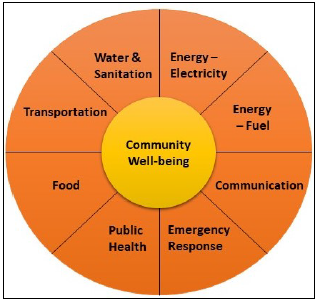 Community well-being depends on interdependent lifelines that span a number of sectors and geographical bounds.