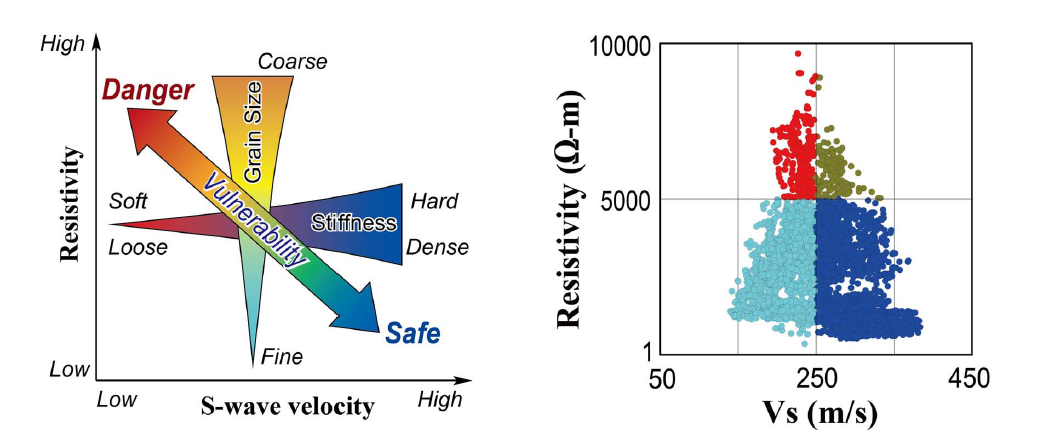 Concept of vulnerability assessment using the relationship between electrical resistivity and S-wave velocity (left), and classification into quadrants on a crossplot of data (right) extracted from a levee vulnerability assessment dataset. Inazaki, T., & Hayashi, K. (2011, January). Utilization of integrated geophysical surveying for the safety assessment of levee systems. In Symposium on the Appl