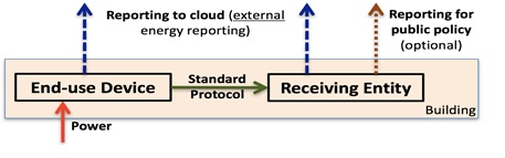 Overall System Architecture for Energy Reporting